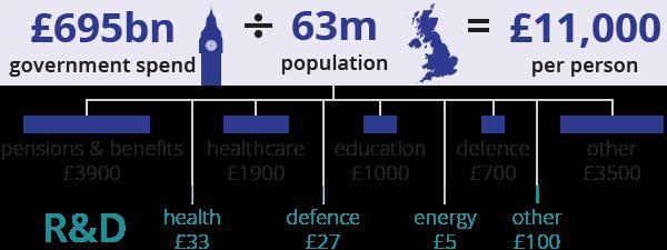 Government spending - Scienceogram UK