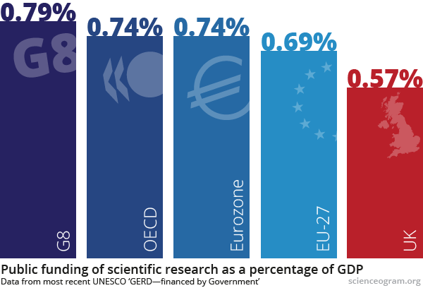 International comparisons graphic: public investment in science as a percentage of GDP for the G8 (0.79%), OECD (0.74%), EU (0.69%) and UK (0.57%)