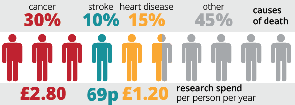 health mortality research spend 2015 update