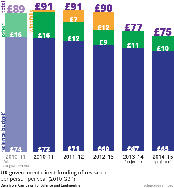 UK science budget, 2010–15 (2013 estimate)