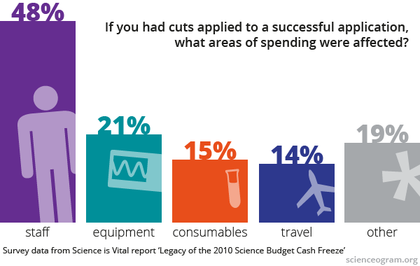 graph: where cuts are applied to grants, they most commonly hit personnel (48%) and equipment (21%)