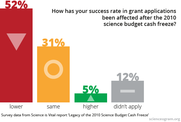 graph: 52% of PIs report lower success rates for grant applications since 2010, and just 5% report higher success