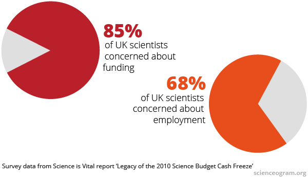 pie charts: 85% of UK scientists concerned about funding; 68% of UK scientists concerned about employment
