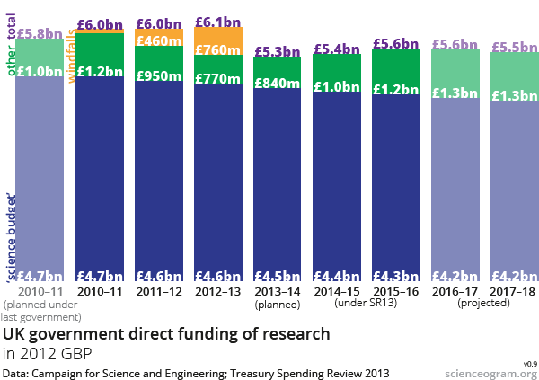 Spending Review 2013 Science Funding 2010–16 graph