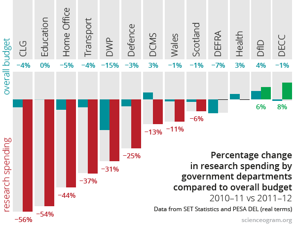Departmental research spending cuts, 2010–11 vs 2011–12