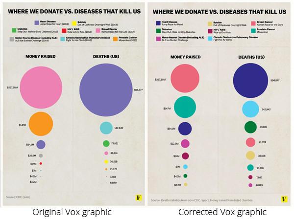 Vox infographic: original vs corrected