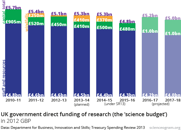 UK Science Budget, 2010–2017