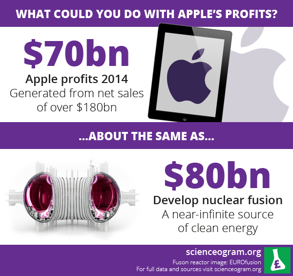 Apple's record-breaking profits and nuclear fusion: a Scienceogram infographic
