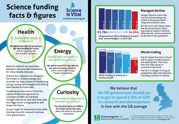 Science is Vital Funding Factsheet 2015