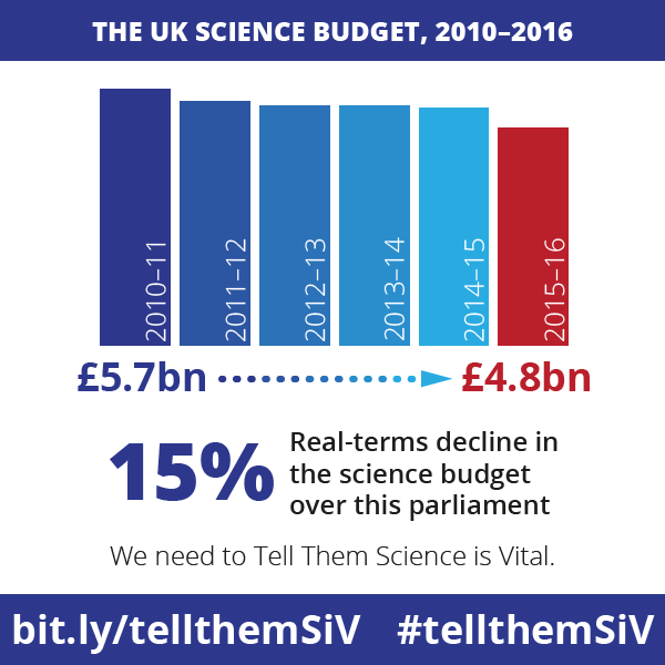 Tell Them Science is Vital infographic: UK Science Budget