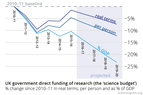 Science Budget 2010–20, 2015 edition