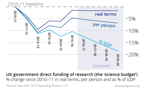 science-budget-2010-2020-sr2015-1.0