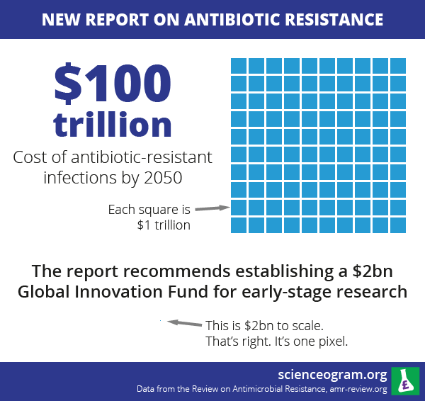 Scienceogram infographic on antibiotic resistance