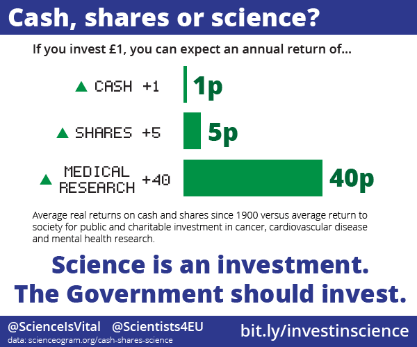 cash-shares-science-return-on-investment-1-0