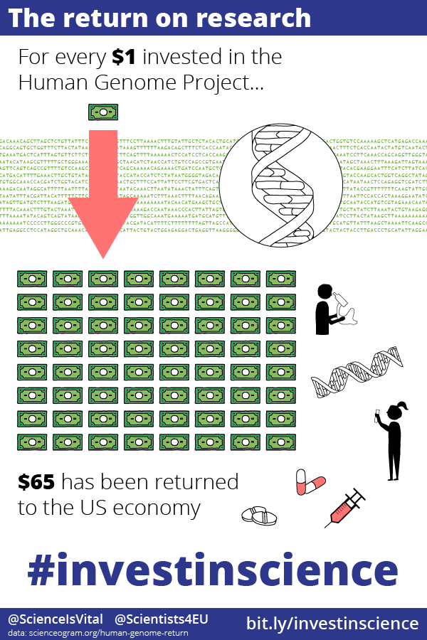 For every $1 invested in the Human Genome Project , $65 has been returned to the US economy