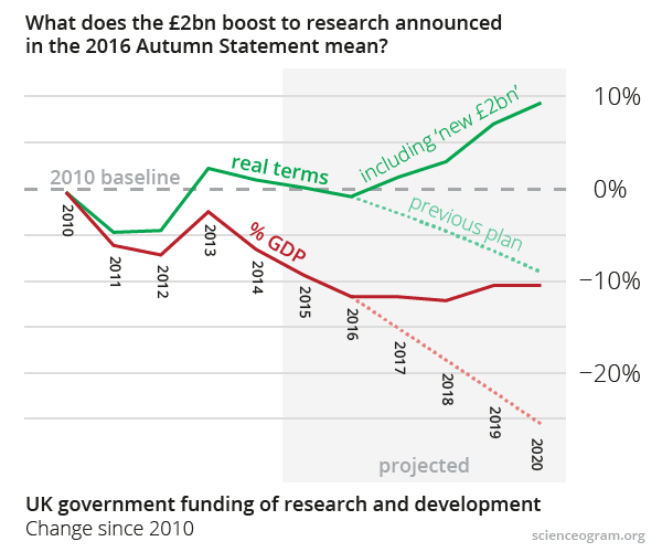 Graph showing UK public funding of R&D, 2010–2020